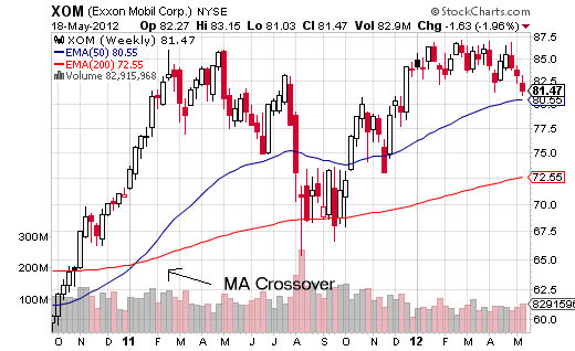 Moving Average Crossover Example