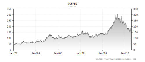 An overview of coffee futures wisestockbuyer