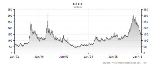 coffee price chart