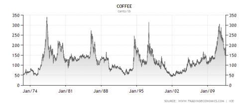 Future trading charts coffee