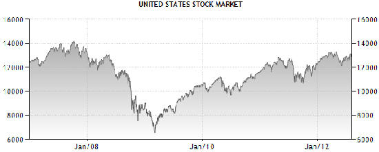 dow price chart