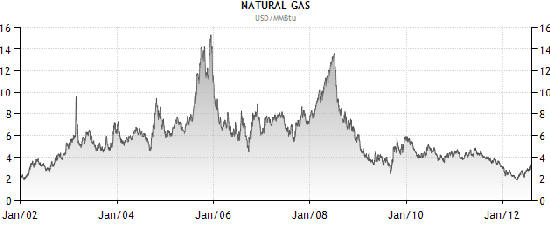 Natural gas futures wisestockbuyer