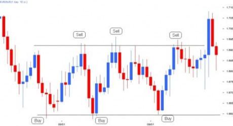 Forex market range order